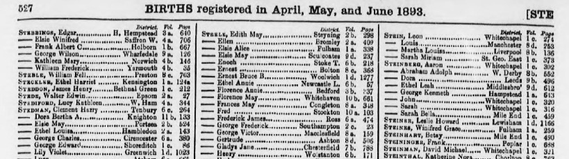 Births registered in April, May and June 1893